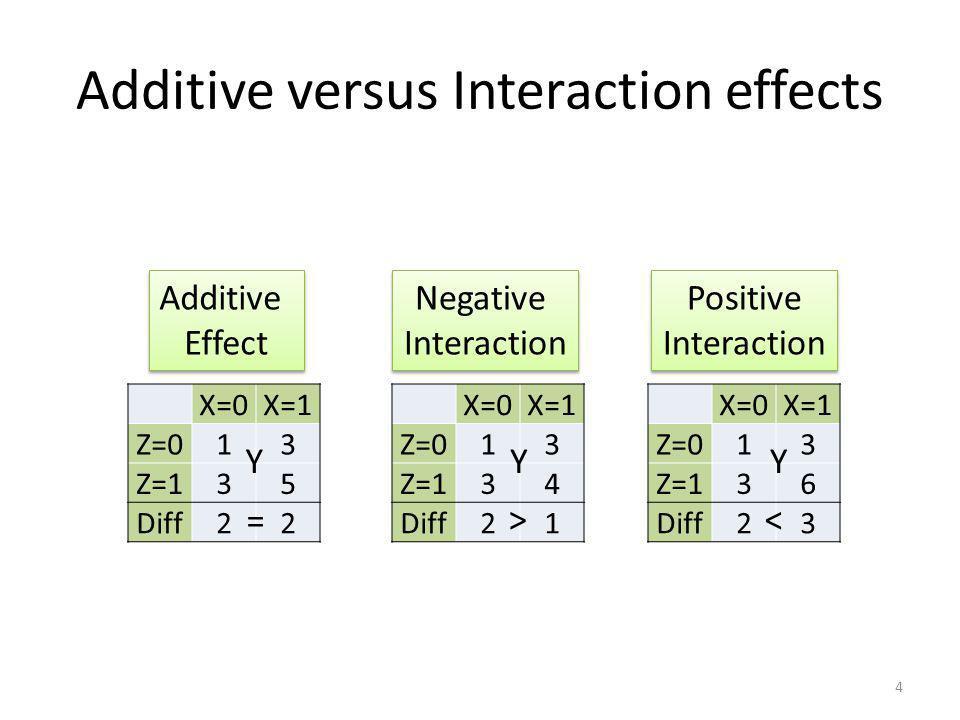 Additive versus Interaction effects X=0X=1 Z=013 Z=135 Diff22 X=0X=1 Z=013 Z=134 Diff21 X=0X=1 Z=013 Z=136 Diff23 Additive Effect Additive Effect Nega