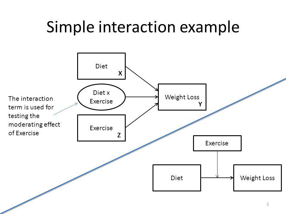 Simple interaction example Diet Weight Loss Exercise Diet x Exercise X Y Z The interaction term is used for testing the moderating effect of Exercise