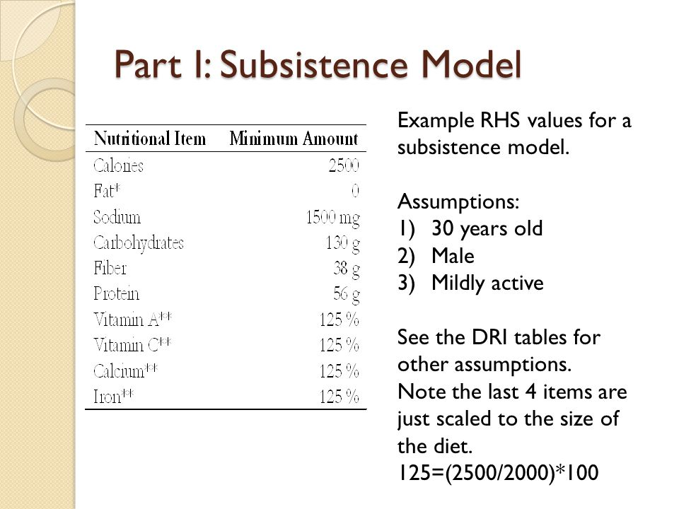 Part I: Subsistence Model Example RHS values for a subsistence model.