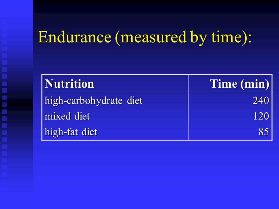(measured by time): Endurance (measured by time): Nutrition Time (min) high-carbohydrate diet mixed diet high-fat diet 24012085