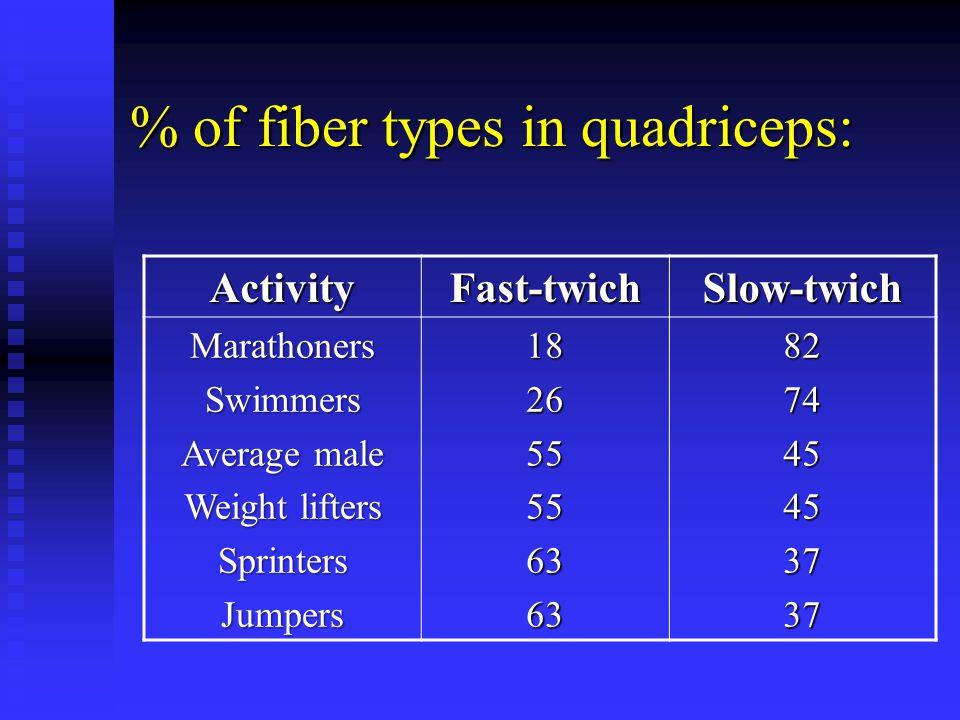 % of fiber types in quadriceps: ActivityFast-twichSlow-twich MarathonersSwimmers Average male Weight lifters SprintersJumpers182655556363827445453737