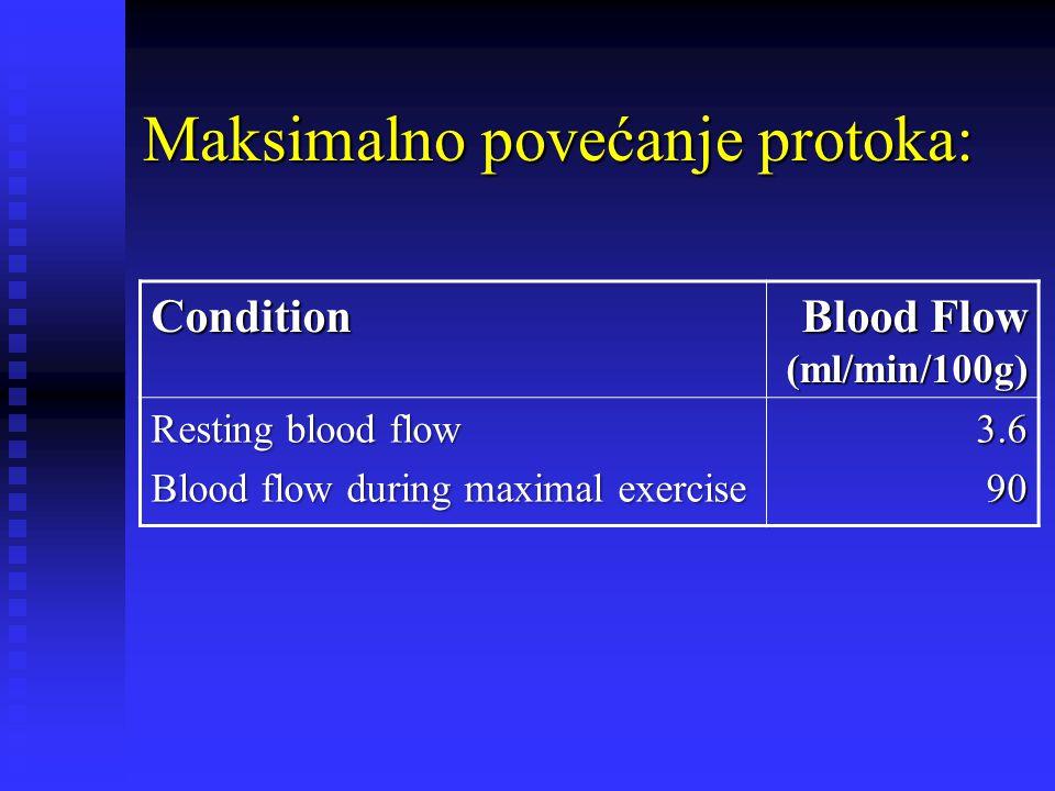 Maksimalno povećanje protoka: Condition Blood Flow (ml/min/100g) Resting blood flow Blood flow during maximal exercise 3.6 90