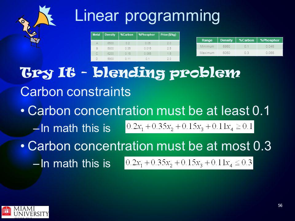56 Linear programming Try It - blending problem Carbon constraints Carbon concentration must be at least 0.1 –In math this is Carbon concentration must be at most 0.3 –In math this is MetalDensity%Carbon%PhosphorPrice ($/kg) A65000.20.052.0 B58000.350.0152.5 C62000.150.0651.5 D59000.110.12.0 RangeDensity%Carbon%Phosphor Minimum59500.10.045 Maximum60500.30.055