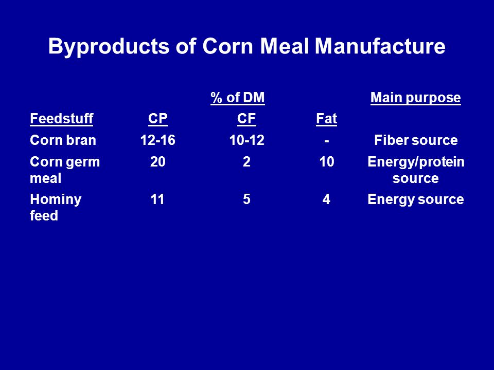Byproducts of Corn Meal Manufacture % of DMMain purpose FeedstuffCPCFFat Corn bran12-1610-12-Fiber source Corn germ meal 20210Energy/protein source Ho