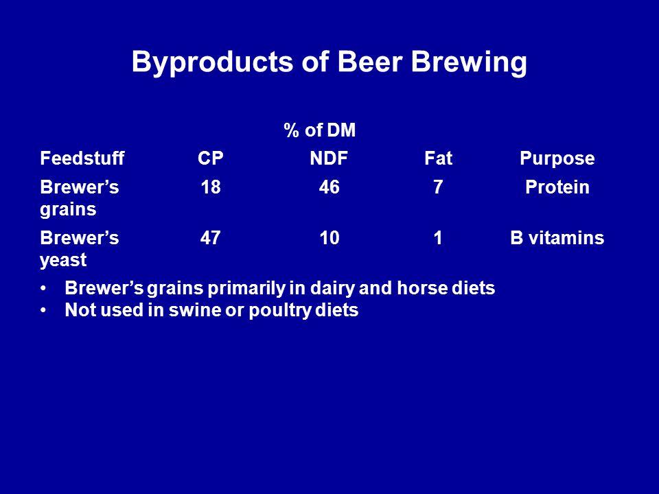 Byproducts of Beer Brewing % of DM FeedstuffCPNDFFatPurpose Brewers grains 18467Protein Brewers yeast 47101B vitamins Brewers grains primarily in dair