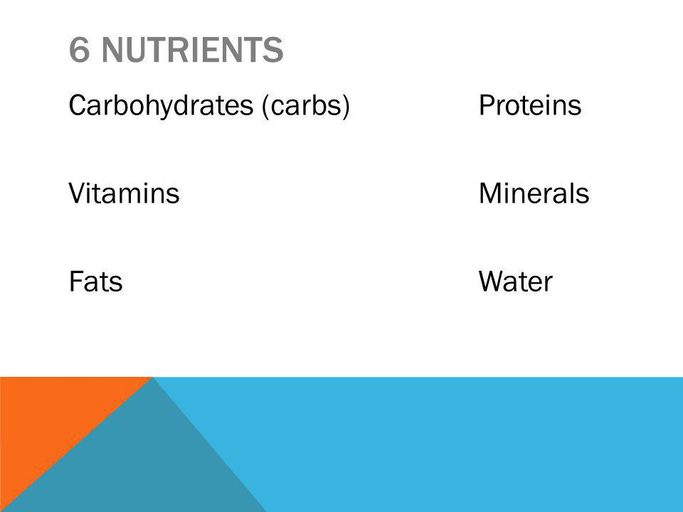 6 NUTRIENTS Carbohydrates (carbs)Proteins VitaminsMinerals FatsWater
