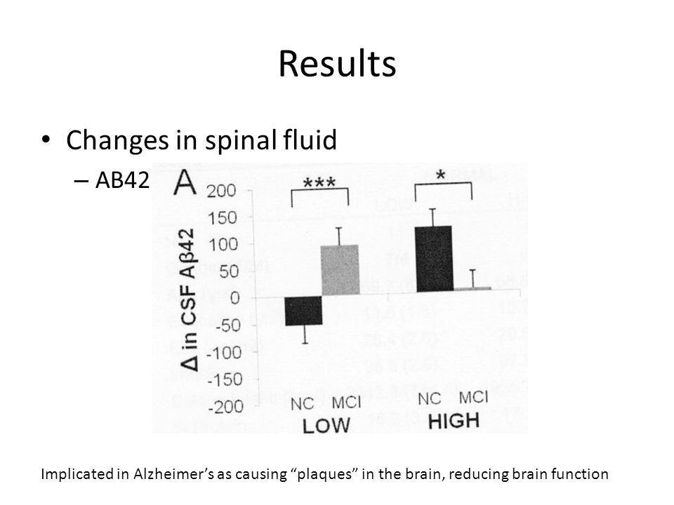 Results Changes in spinal fluid – AB42 Implicated in Alzheimers as causing plaques in the brain, reducing brain function