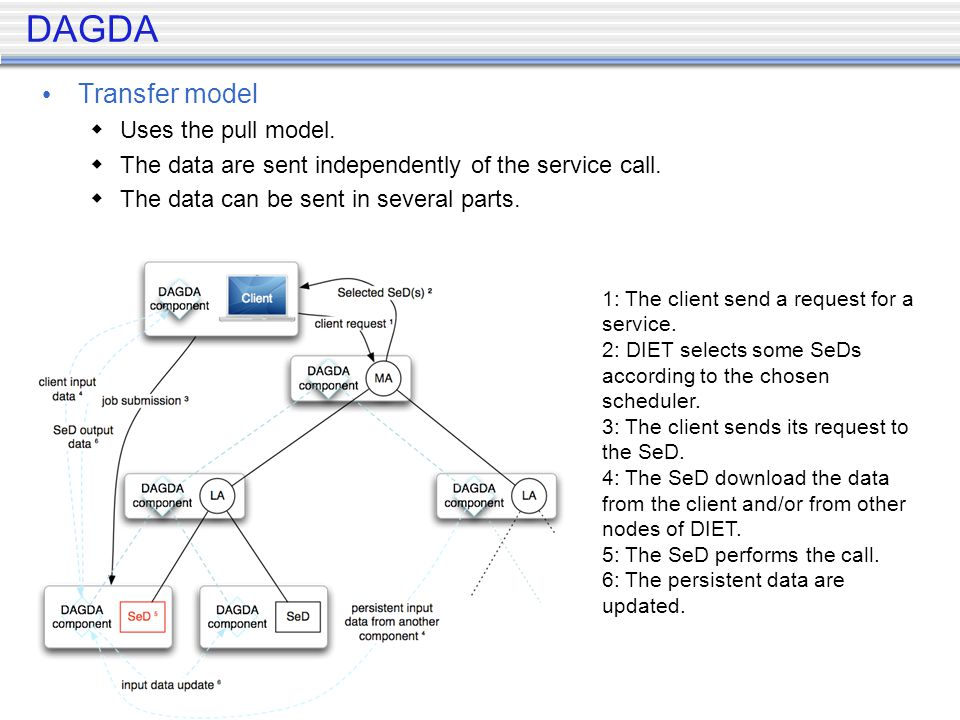 DAGDA Transfer model Uses the pull model. The data are sent independently of the service call.