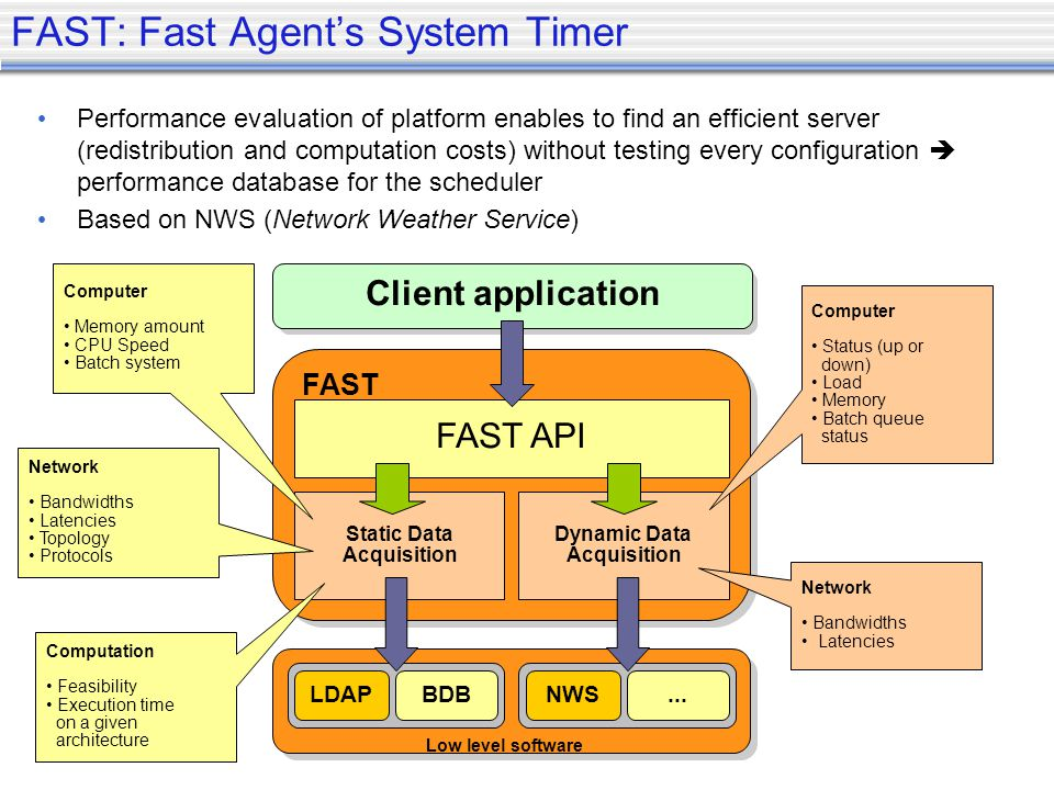 Performance evaluation of platform enables to find an efficient server (redistribution and computation costs) without testing every configuration performance database for the scheduler Based on NWS (Network Weather Service) FAST: Fast Agents System Timer Client application FAST API Static Data Acquisition Dynamic Data Acquisition FAST Low level software LDAPBDBNWS...