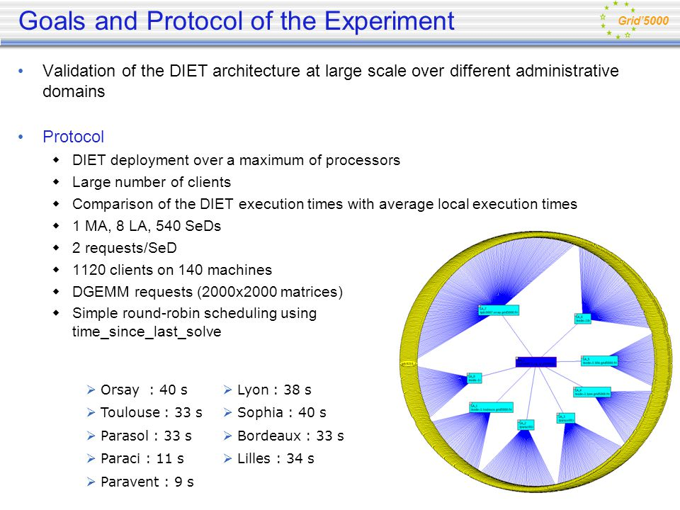 Goals and Protocol of the Experiment Validation of the DIET architecture at large scale over different administrative domains Protocol DIET deployment over a maximum of processors Large number of clients Comparison of the DIET execution times with average local execution times 1 MA, 8 LA, 540 SeDs 2 requests/SeD 1120 clients on 140 machines DGEMM requests (2000x2000 matrices) Simple round-robin scheduling using time_since_last_solve Grid5000 Paravent : 9 s Lilles : 34 s Paraci : 11 s Bordeaux : 33 s Parasol : 33 s Sophia : 40 s Toulouse : 33 s Lyon : 38 s Orsay : 40 s
