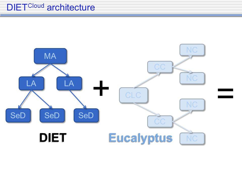 DIET Cloud architecture MA LA SeD CLC CC NC + = DIETEucalyptus