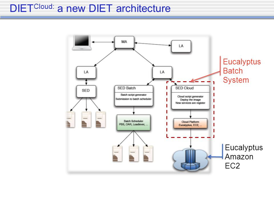 DIET Cloud: a new DIET architecture Eucalyptus Amazon EC2 Eucalyptus Batch System
