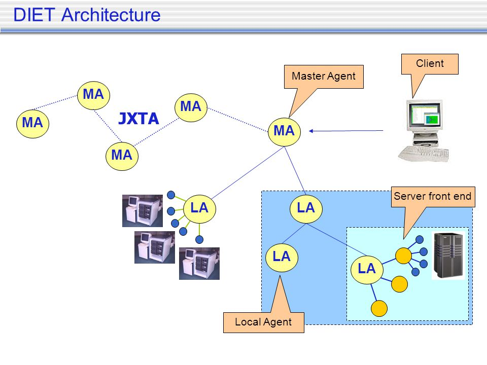 Architecture with MA DAG Specific agent for workflow management (MA DAG) Two modes: MA DAG defines a complete scheduling of the workflow (ordering and mapping) MA DAG defines only an ordering for the workflow execution, the mapping is done in the next step by the client which pass by the Master Agent to find the server where execute the workflow services.