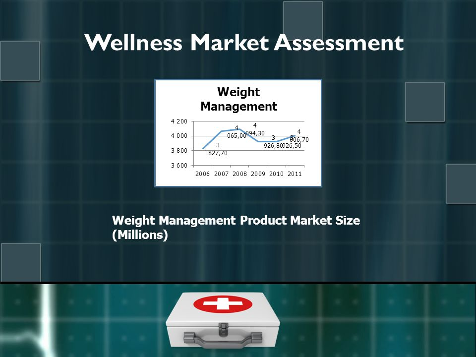 Wellness Market Assessment Weight Management Product Market Size (Millions)