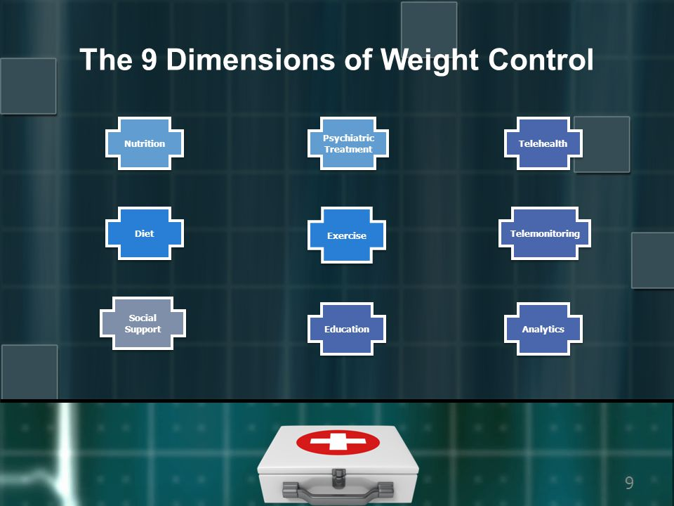 Copyright 20109 The 9 Dimensions of Weight Control Nutrition Diet Social Support Social Support Telehealth Psychiatric Treatment Exercise Education Telemonitoring Analytics
