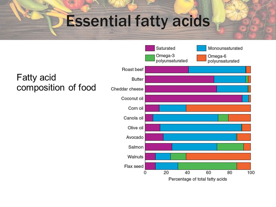 Essential fatty acids Fatty acid composition of food
