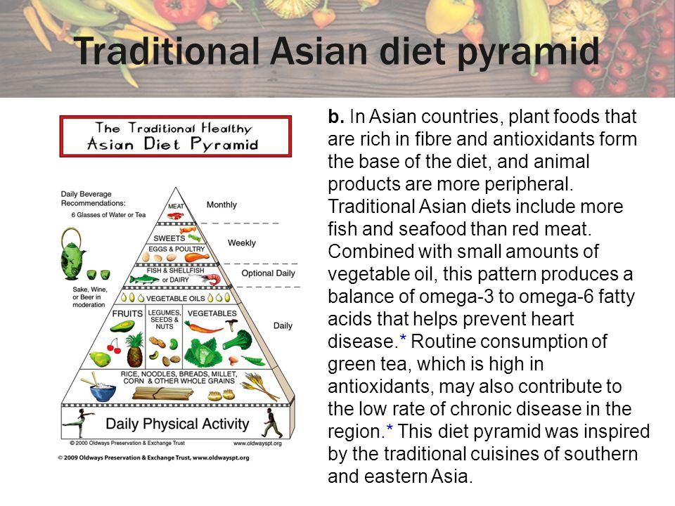 Traditional Asian diet pyramid b.