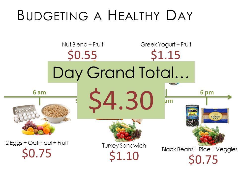 2 Eggs + Oatmeal + Fruit $ am 9 am 12 noon 3 pm 6 pm Nut Blend + Fruit $0.55 Turkey Sandwich $1.10 Greek Yogurt + Fruit $1.15 Black Beans + Rice + Veggies $0.75 B UDGETING A H EALTHY D AY Day Grand Total… $4.30