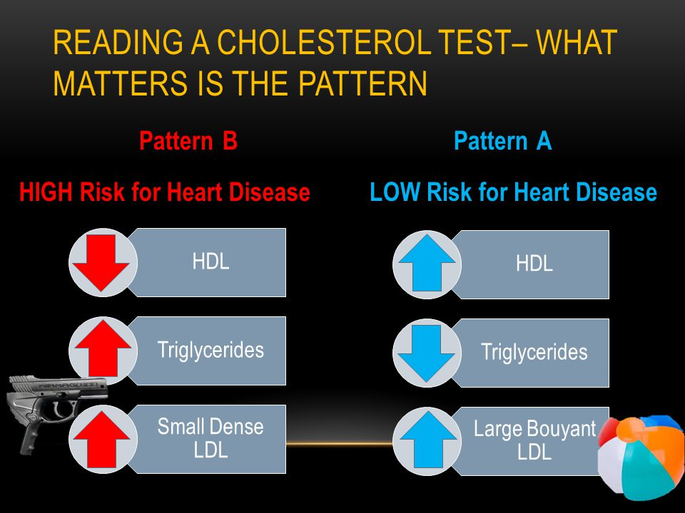 READING A CHOLESTEROL TEST– WHAT MATTERS IS THE PATTERN Pattern B Pattern A HIGH Risk for Heart DiseaseLOW Risk for Heart Disease