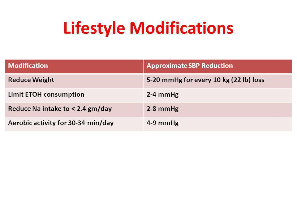 Lifestyle Modifications ModificationApproximate SBP Reduction Reduce Weight5-20 mmHg for every 10 kg (22 lb) loss Limit ETOH consumption2-4 mmHg Reduce Na intake to < 2.4 gm/day2-8 mmHg Aerobic activity for 30-34 min/day4-9 mmHg