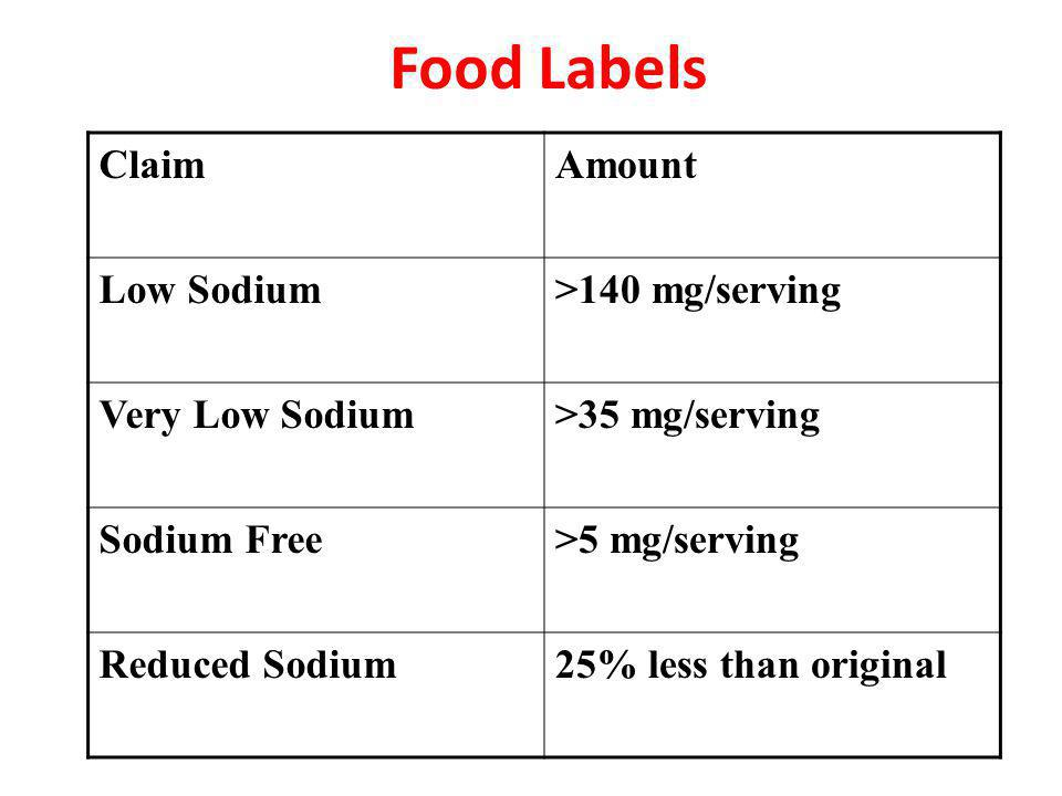 Food Labels ClaimAmount Low Sodium>140 mg/serving Very Low Sodium>35 mg/serving Sodium Free>5 mg/serving Reduced Sodium25% less than original
