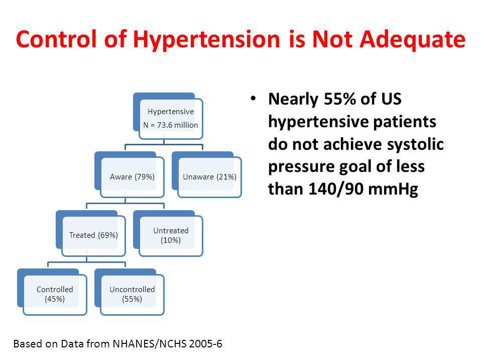 Hypertensive N = 73.6 million Aware (79%)Treated (69%) Controlled (45%) Uncontrolled (55%) Untreated (10%) Unaware (21%) Control of Hypertension is Not Adequate Nearly 55% of US hypertensive patients do not achieve systolic pressure goal of less than 140/90 mmHg Based on Data from NHANES/NCHS 2005-6