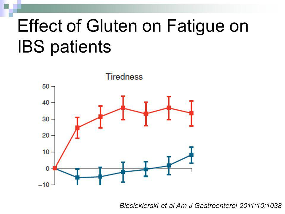 Effect of Gluten on Fatigue on IBS patients Biesiekierski et al Am J Gastroenterol 2011;10:1038