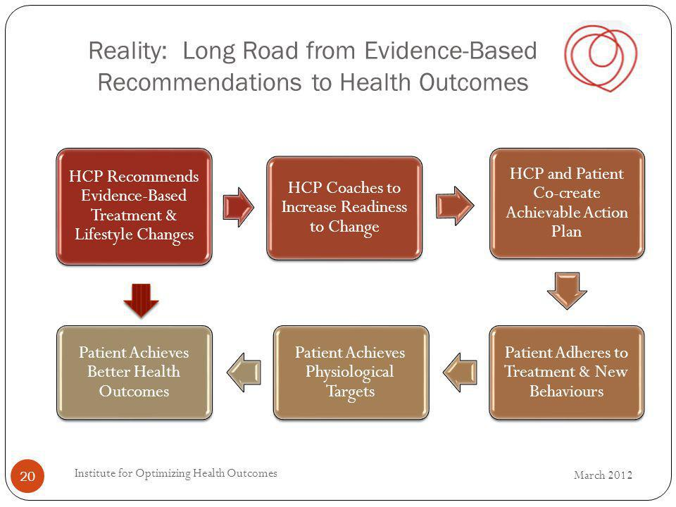 HCP Recommends Evidence-Based Treatment & Lifestyle Changes HCP Coaches to Increase Readiness to Change HCP and Patient Co-create Achievable Action Plan Patient Adheres to Treatment & New Behaviours Patient Achieves Physiological Targets Patient Achieves Better Health Outcomes Reality: Long Road from Evidence-Based Recommendations to Health Outcomes March 2012 20 Institute for Optimizing Health Outcomes