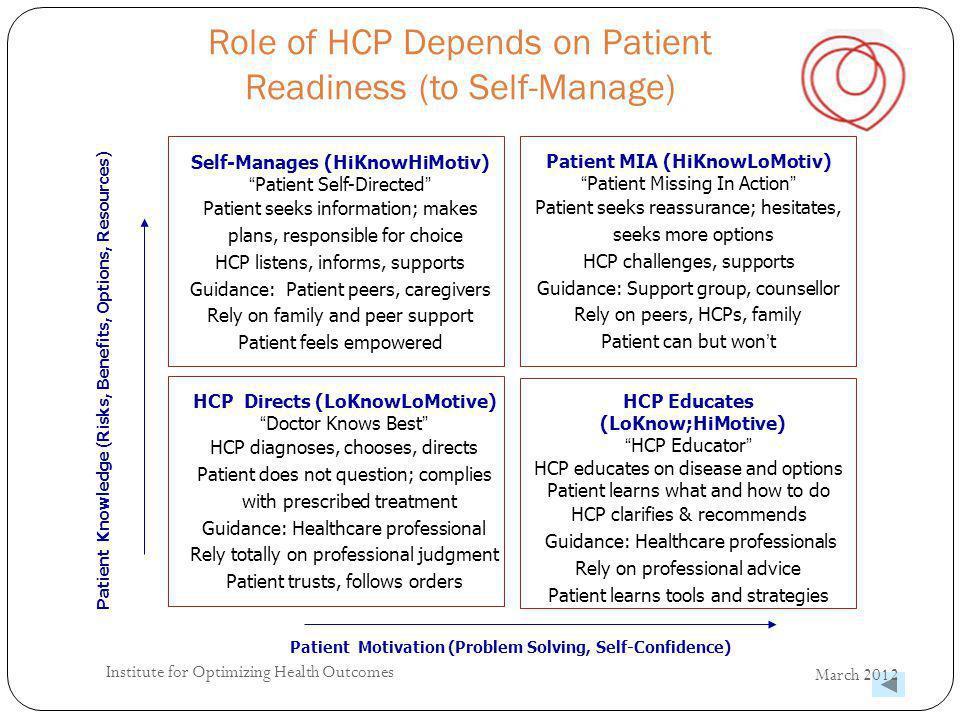 Role of HCP Depends on Patient Readiness (to Self-Manage) 25 Patient Knowledge (Risks, Benefits, Options, Resources) Patient Motivation (Problem Solvi