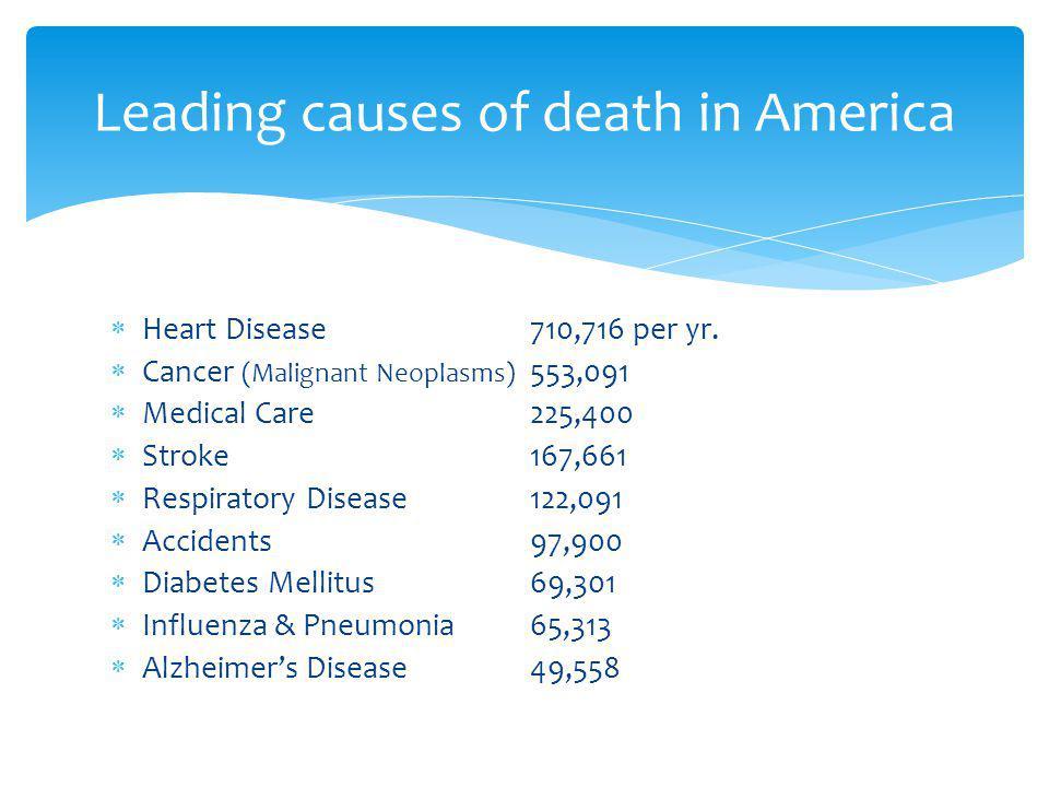 Heart Disease710,716 per yr.