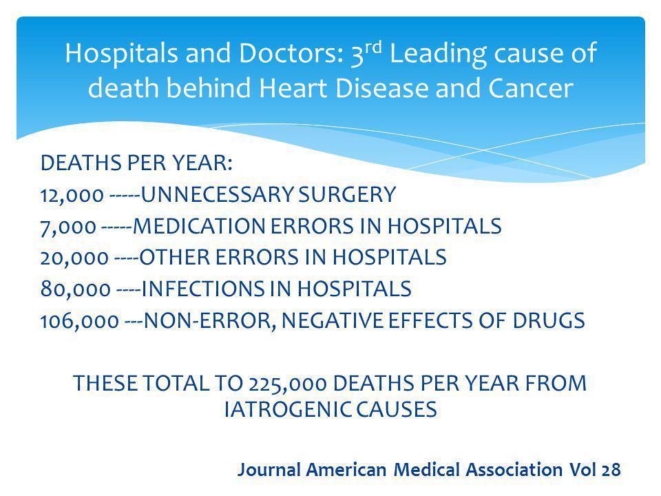 DEATHS PER YEAR: 12,000 -----UNNECESSARY SURGERY 7,000 -----MEDICATION ERRORS IN HOSPITALS 20,000 ----OTHER ERRORS IN HOSPITALS 80,000 ----INFECTIONS IN HOSPITALS 106,000 ---NON-ERROR, NEGATIVE EFFECTS OF DRUGS THESE TOTAL TO 225,000 DEATHS PER YEAR FROM IATROGENIC CAUSES Journal American Medical Association Vol 28 Hospitals and Doctors: 3 rd Leading cause of death behind Heart Disease and Cancer