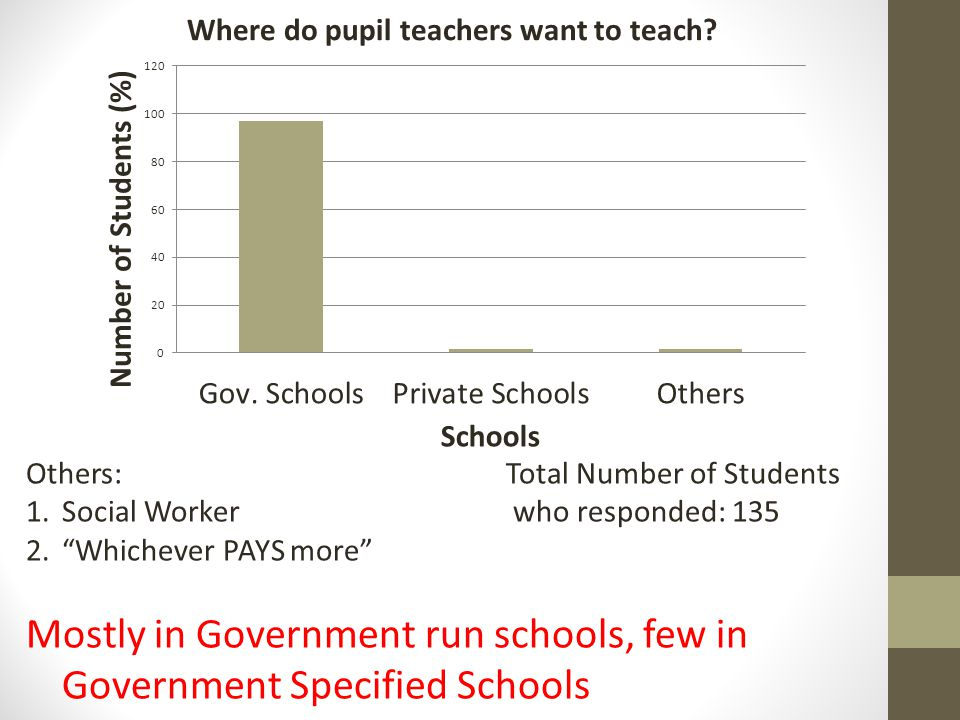 Others:Total Number of Students 1.Social Worker who responded: 135 2.Whichever PAYS more Mostly in Government run schools, few in Government Specified Schools