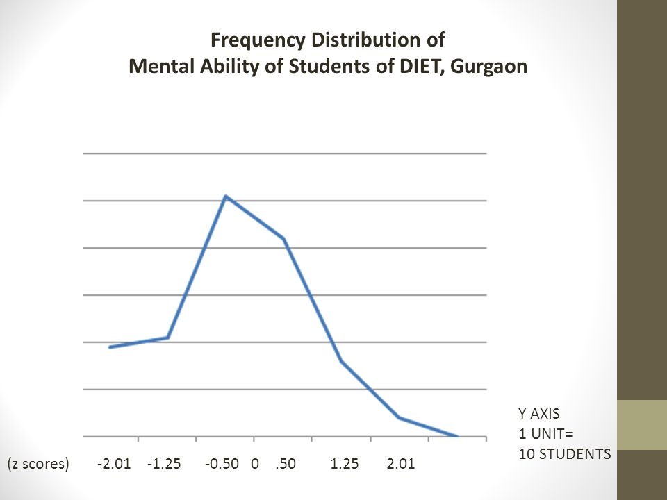 -2.01 -1.25 -0.50 0.50 1.25 2.01 Y AXIS 1 UNIT= 10 STUDENTS Frequency Distribution of Mental Ability of Students of DIET, Gurgaon (z scores)
