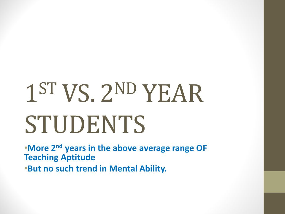 1 ST VS. 2 ND YEAR STUDENTS More 2 nd years in the above average range OF Teaching Aptitude But no such trend in Mental Ability.