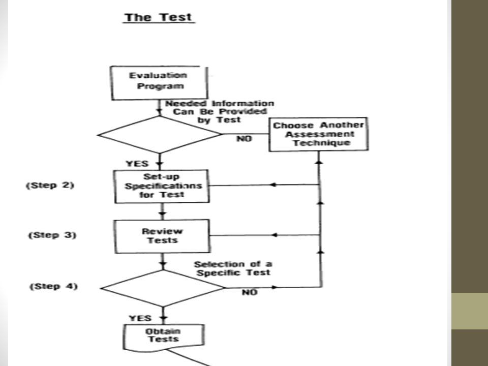 Choice of Test Occupational Aptitude Survey Vs.