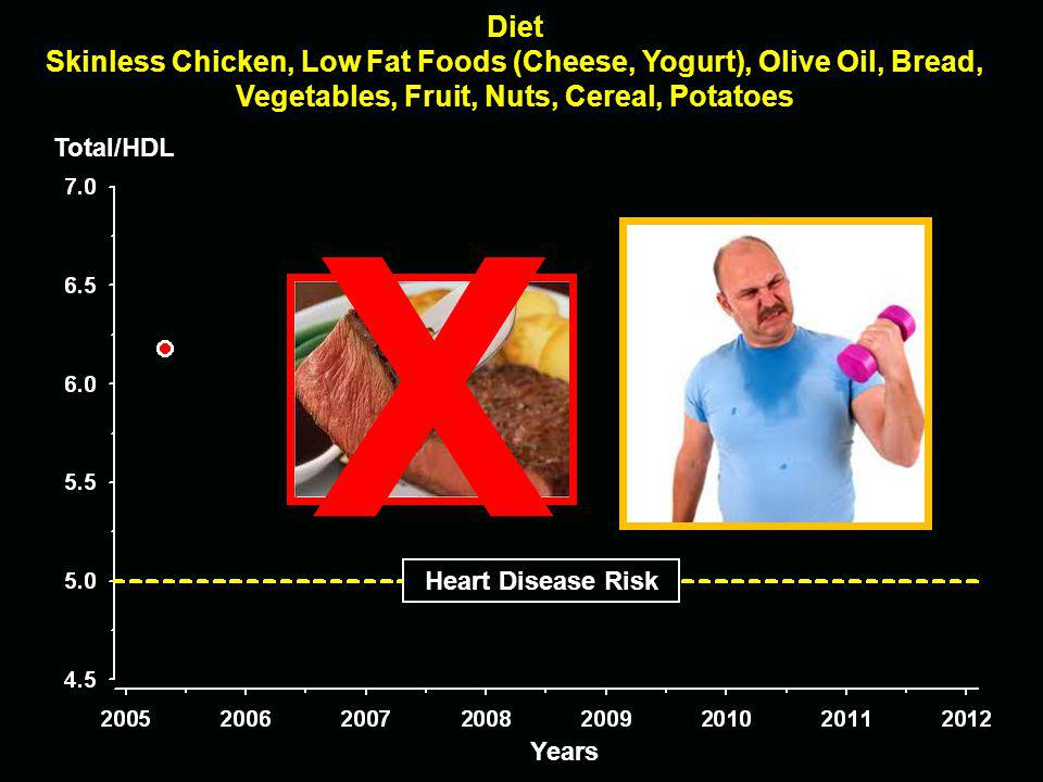 Total/HDL Heart Disease Risk X Diet Skinless Chicken, Low Fat Foods (Cheese, Yogurt), Olive Oil, Bread, Vegetables, Fruit, Nuts, Cereal, Potatoes Years