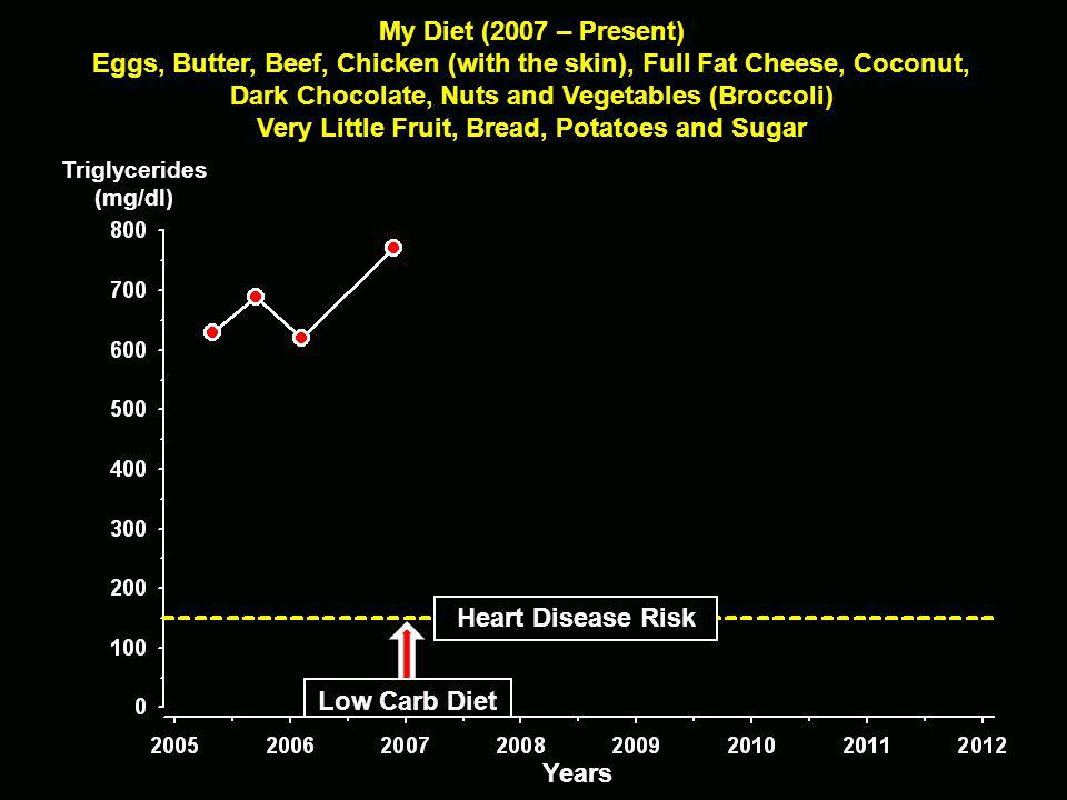 Years My Diet (2007 – Present) Eggs, Butter, Beef, Chicken (with the skin), Full Fat Cheese, Coconut, Dark Chocolate, Nuts and Vegetables (Broccoli) Very Little Fruit, Bread, Potatoes and Sugar Heart Disease Risk Triglycerides(mg/dl) Low Carb Diet