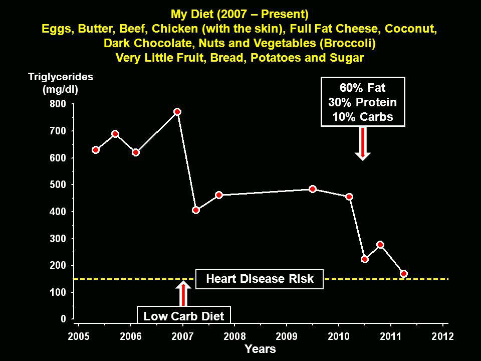 Triglycerides(mg/dl) Years Heart Disease Risk 60% Fat 30% Protein 10% Carbs Low Carb Diet My Diet (2007 – Present) Eggs, Butter, Beef, Chicken (with the skin), Full Fat Cheese, Coconut, Dark Chocolate, Nuts and Vegetables (Broccoli) Very Little Fruit, Bread, Potatoes and Sugar
