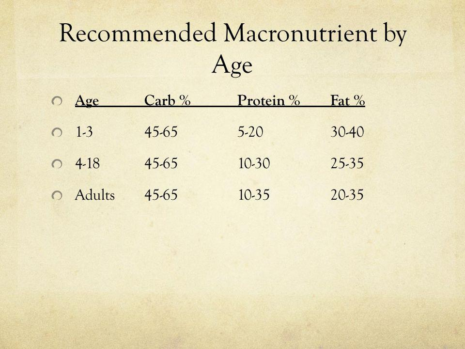 Recommended Macronutrient by Age AgeCarb %Protein %Fat % 1-345-655-2030-40 4-1845-6510-3025-35 Adults45-6510-3520-35