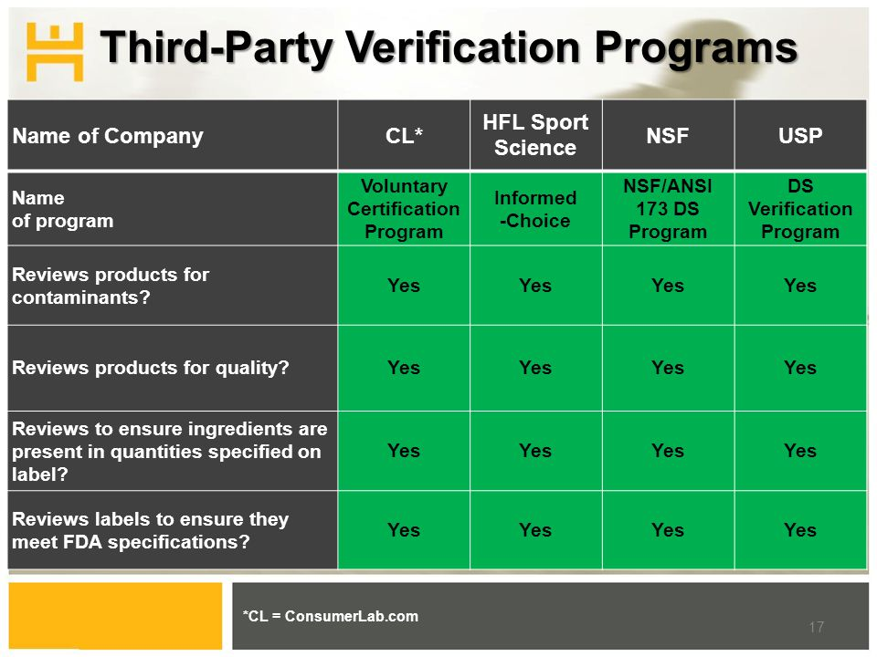 Third-Party Verification Programs *CL = ConsumerLab.com 17 Name of CompanyCL* HFL Sport Science NSFUSP Name of program Voluntary Certification Program Informed -Choice NSF/ANSI 173 DS Program DS Verification Program Reviews products for contaminants.