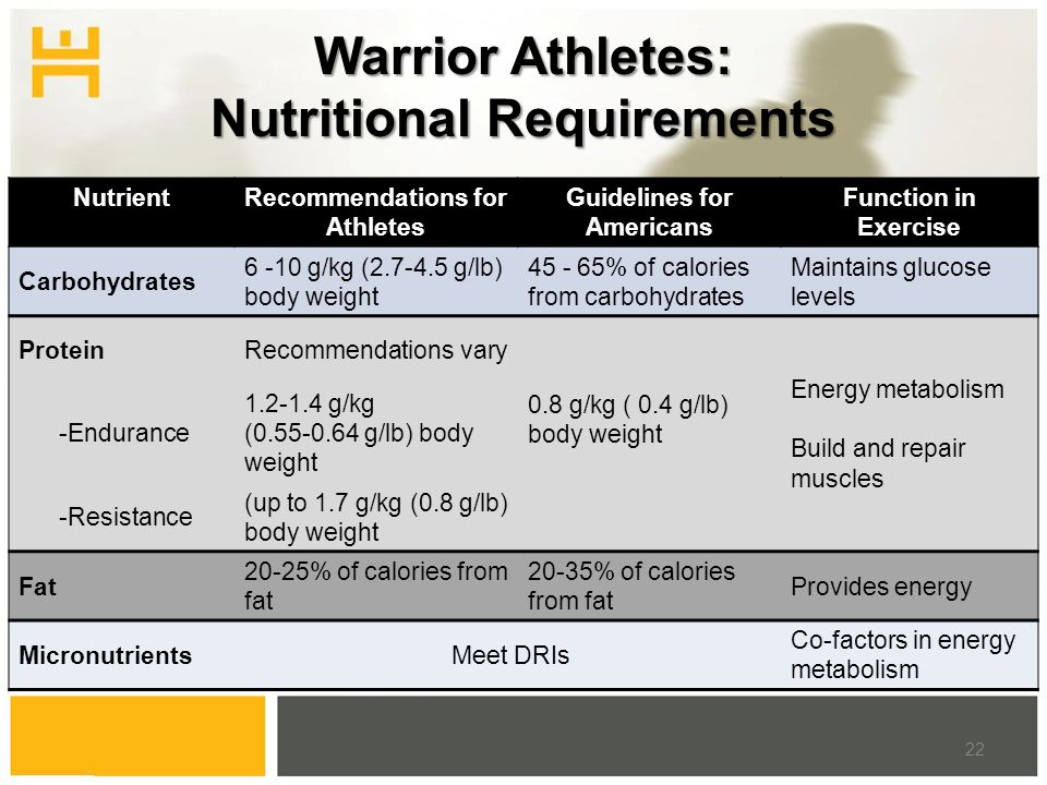Warrior Athletes: Nutritional Requirements 22 NutrientRecommendations for Athletes Guidelines for Americans Function in Exercise Carbohydrates 6 -10 g/kg (2.7-4.5 g/lb) body weight 45 - 65% of calories from carbohydrates Maintains glucose levels ProteinRecommendations vary 0.8 g/kg ( 0.4 g/lb) body weight Energy metabolism Build and repair muscles -Endurance 1.2-1.4 g/kg (0.55-0.64 g/lb) body weight -Resistance (up to 1.7 g/kg (0.8 g/lb) body weight Fat 20-25% of calories from fat 20-35% of calories from fat Provides energy Micronutrients Meet DRIs Co-factors in energy metabolism
