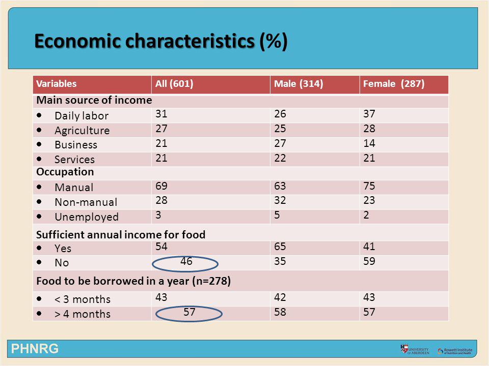 Economic characteristics Economic characteristics (%) VariablesAll (601)Male (314)Female (287) Main source of income Daily labor 312637 Agriculture 27