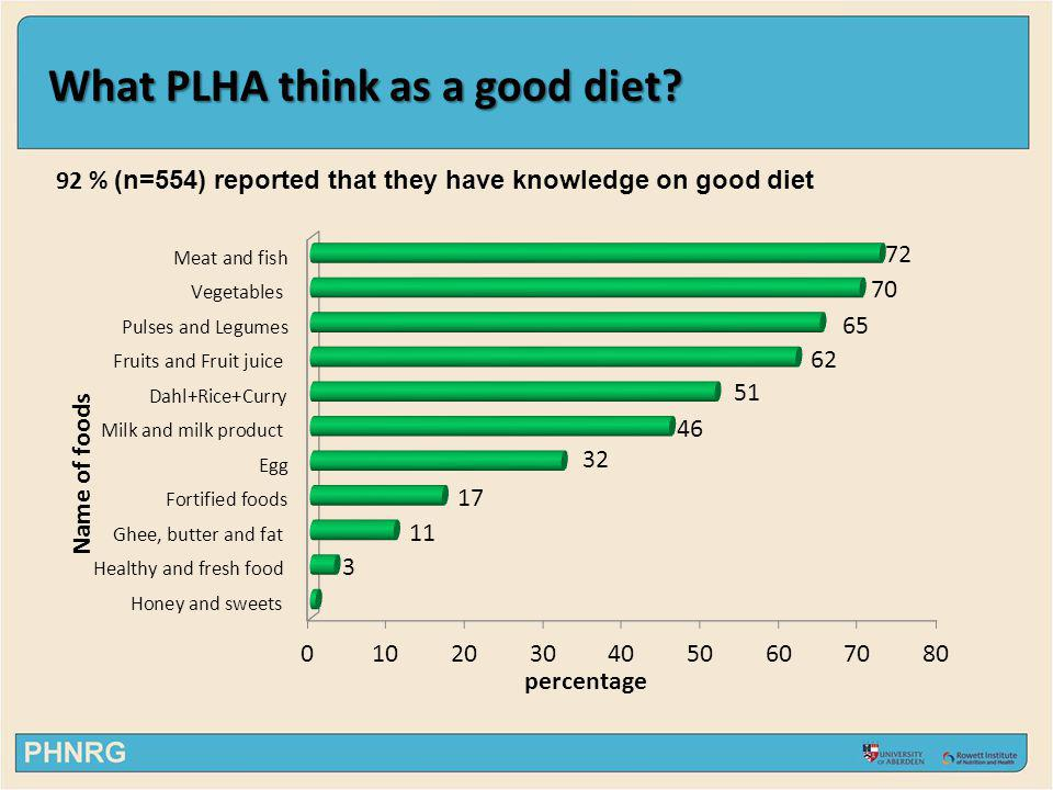 What PLHA think as a good diet 92 % (n=554) reported that they have knowledge on good diet