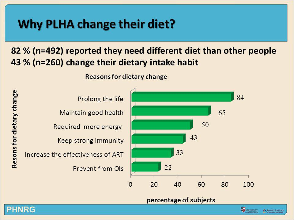 Why PLHA change their diet? 82 % (n=492) reported they need different diet than other people 43 % (n=260) change their dietary intake habit Reasons fo