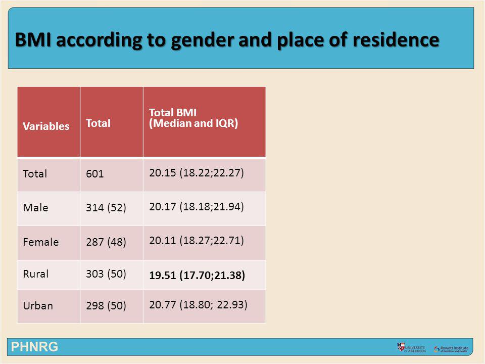 BMI according to gender and place of residence Variables Total Total BMI (Median and IQR) Total601 20.15 (18.22;22.27) Male314 (52) 20.17 (18.18;21.94
