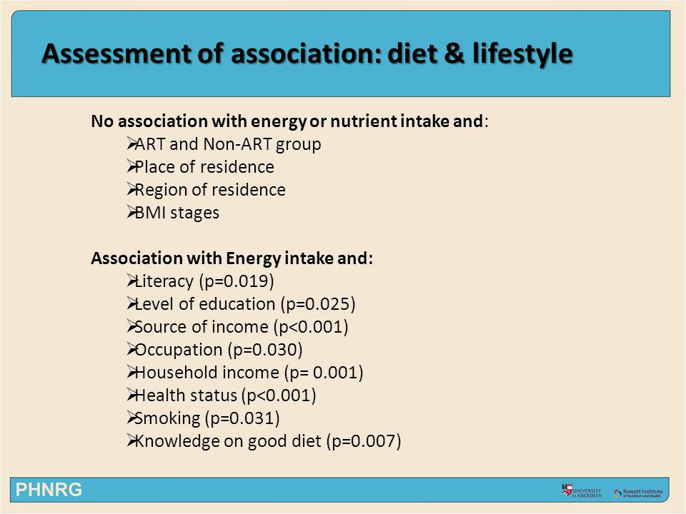Assessment of association: diet & lifestyle No association with energy or nutrient intake and: ART and Non-ART group Place of residence Region of residence BMI stages Association with Energy intake and: Literacy (p=0.019) Level of education (p=0.025) Source of income (p<0.001) Occupation (p=0.030) Household income (p= 0.001) Health status (p<0.001) Smoking (p=0.031) Knowledge on good diet (p=0.007)