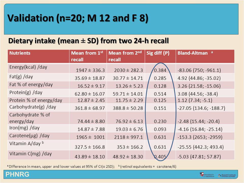 Validation (n=20; M 12 and F 8) NutrientsMean from 1 st recall Mean from 2 nd recall Sig diff (P)Bland-Altman a Energy(kcal) /day 1947 ± 336.32030 ± 2