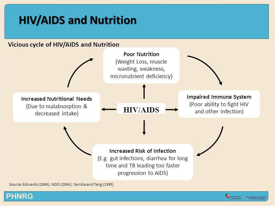 HIV/AIDS and Nutrition HIV/AIDS and Nutrition Increased energy requirements 10% during asymptomatic stages 20-30% if contract secondary infections 50-100% for children / pregnant women