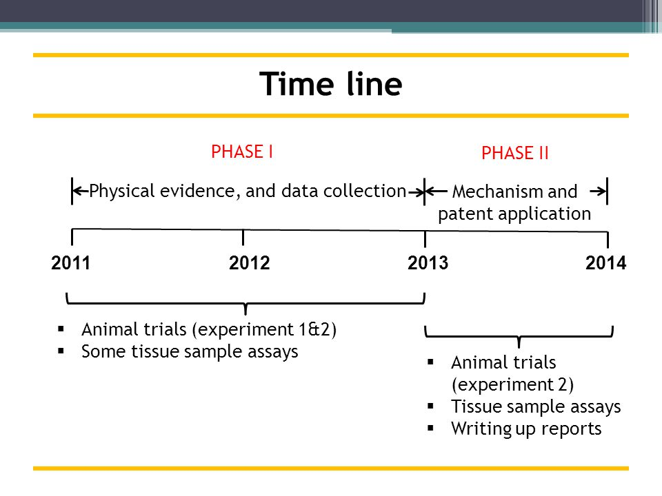 Time line Physical evidence, and data collection Mechanism and patent application Animal trials (experiment 1&2) Some tissue sample assays 2011 2012 2013 2014 PHASE I PHASE II Animal trials (experiment 2) Tissue sample assays Writing up reports