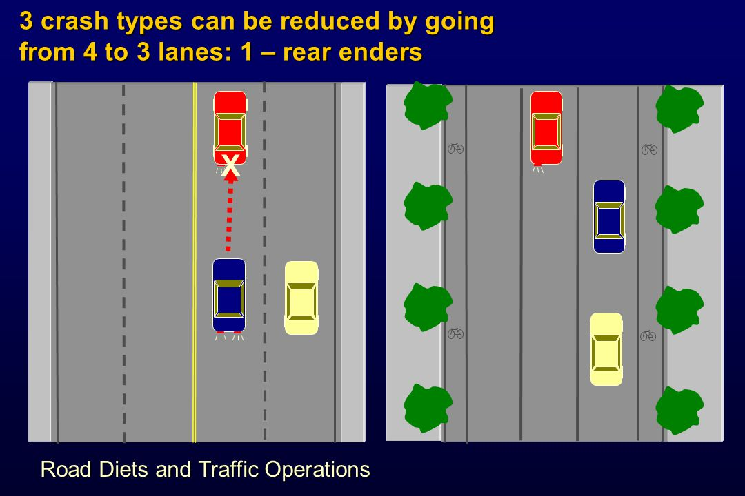 X 3 crash types can be reduced by going from 4 to 3 lanes: 2 – side swipes Road Diets and Traffic Operations